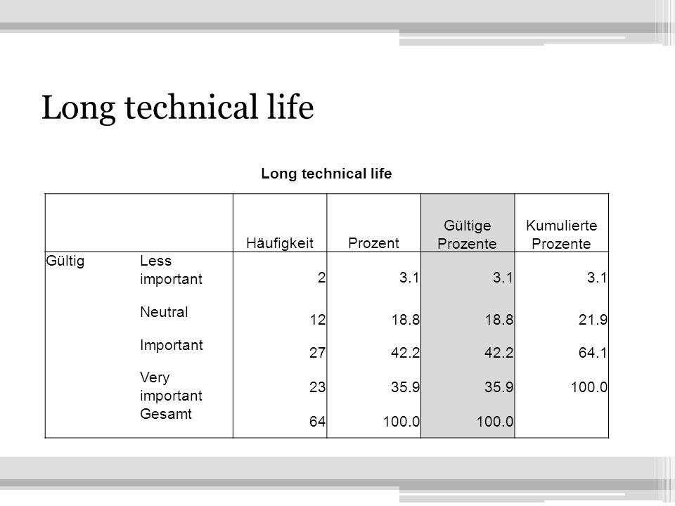 18 Long technical life HäufigkeitProzent Gültige Prozente Kumulierte Prozente GültigLess important 23.1 Neutral 1218.8 21.9 Important 2742.2 64.1 Very important 2335.9 100.0 Gesamt 64100.0