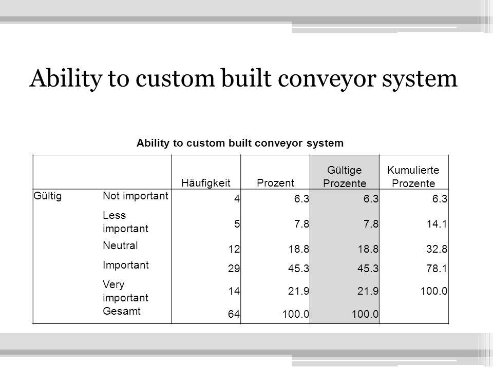 19 Ability to custom built conveyor system HäufigkeitProzent Gültige Prozente Kumulierte Prozente GültigNot important 46.3 Less important 57.8 14.1 Neutral 1218.8 32.8 Important 2945.3 78.1 Very important 1421.9 100.0 Gesamt 64100.0