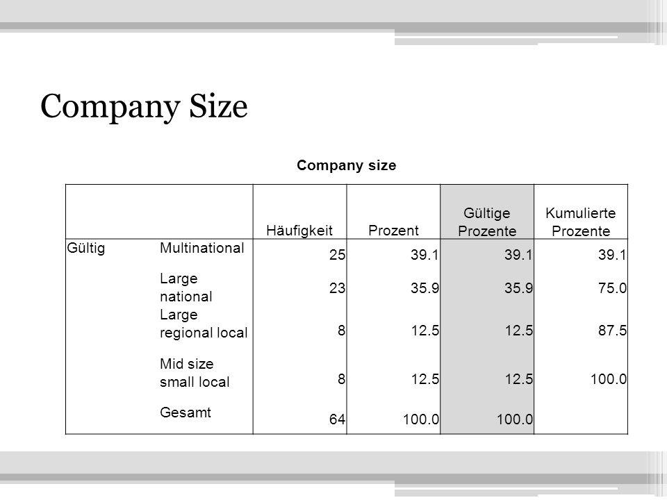 2 Company Size Company size HäufigkeitProzent Gültige Prozente Kumulierte Prozente GültigMultinational 2539.1 Large national 2335.9 75.0 Large regional local 812.5 87.5 Mid size small local 812.5 100.0 Gesamt 64100.0