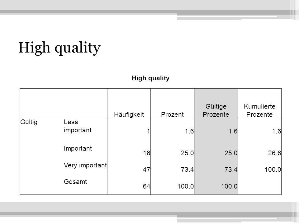 21 High quality HäufigkeitProzent Gültige Prozente Kumulierte Prozente GültigLess important 11.6 Important 1625.0 26.6 Very important 4773.4 100.0 Gesamt 64100.0