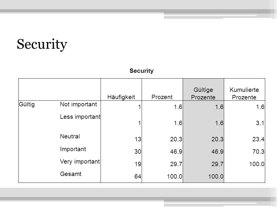 22 Security HäufigkeitProzent Gültige Prozente Kumulierte Prozente GültigNot important 11.6 Less important 11.6 3.1 Neutral 1320.3 23.4 Important 3046
