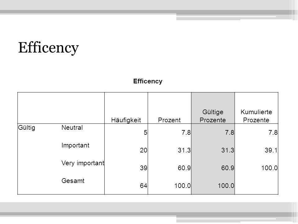 23 Efficency HäufigkeitProzent Gültige Prozente Kumulierte Prozente GültigNeutral 57.8 Important 2031.3 39.1 Very important 3960.9 100.0 Gesamt 64100.0