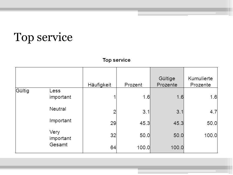 24 Top service HäufigkeitProzent Gültige Prozente Kumulierte Prozente GültigLess important 11.6 Neutral 23.1 4.7 Important 2945.3 50.0 Very important 3250.0 100.0 Gesamt 64100.0