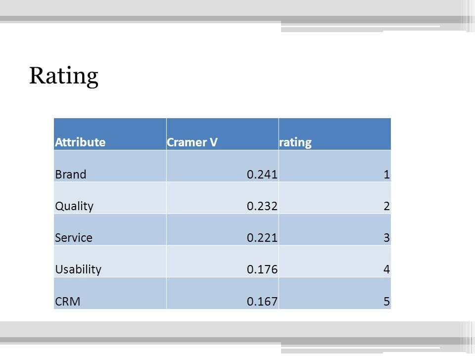27 Rating AttributeCramer Vrating Brand0.2411 Quality0.2322 Service0.2213 Usability0.1764 CRM0.1675