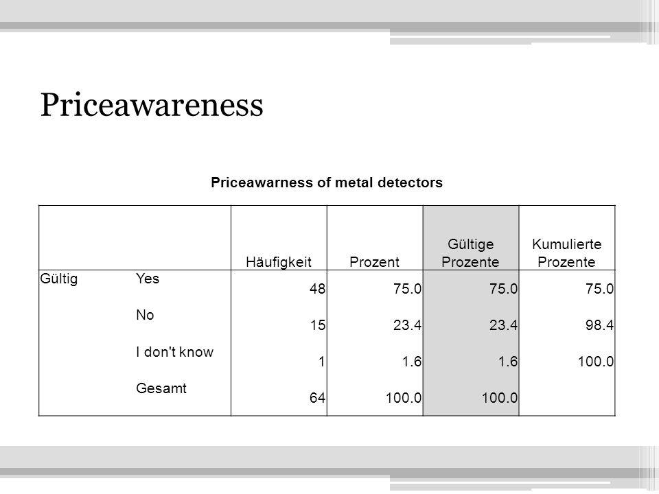 4 Priceawareness Priceawarness of metal detectors HäufigkeitProzent Gültige Prozente Kumulierte Prozente GültigYes 4875.0 No 1523.4 98.4 I don t know 11.6 100.0 Gesamt 64100.0