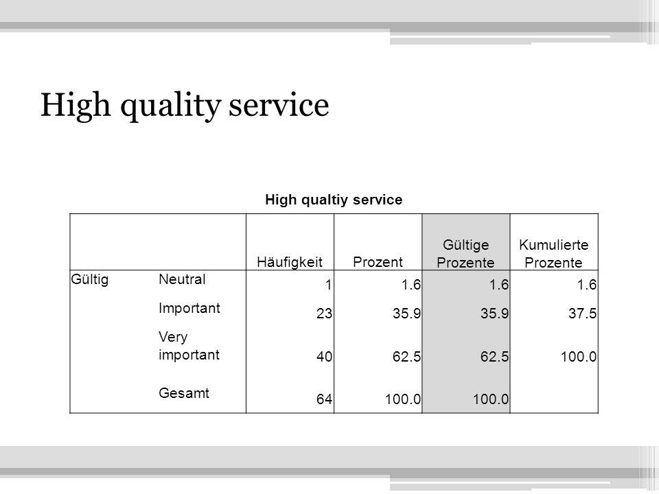 6 High quality service High qualtiy service HäufigkeitProzent Gültige Prozente Kumulierte Prozente GültigNeutral 11.6 Important 2335.9 37.5 Very important 4062.5 100.0 Gesamt 64100.0