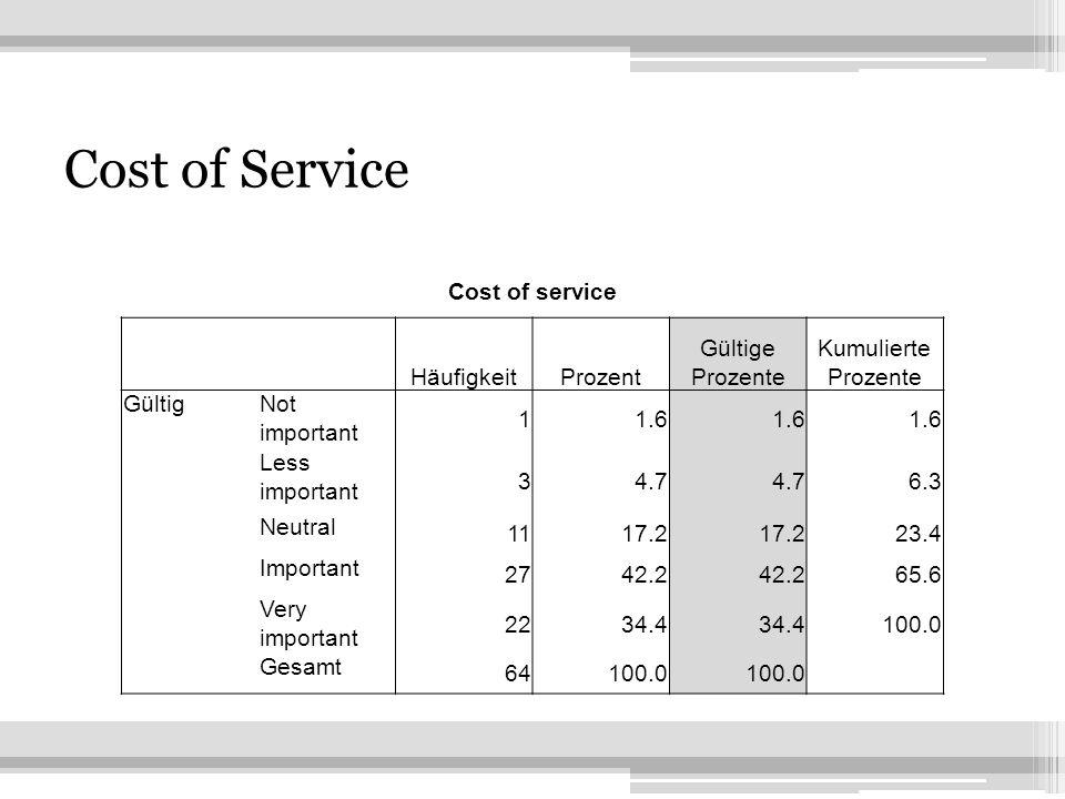 7 Cost of Service Cost of service HäufigkeitProzent Gültige Prozente Kumulierte Prozente GültigNot important 11.6 Less important 34.7 6.3 Neutral 1117
