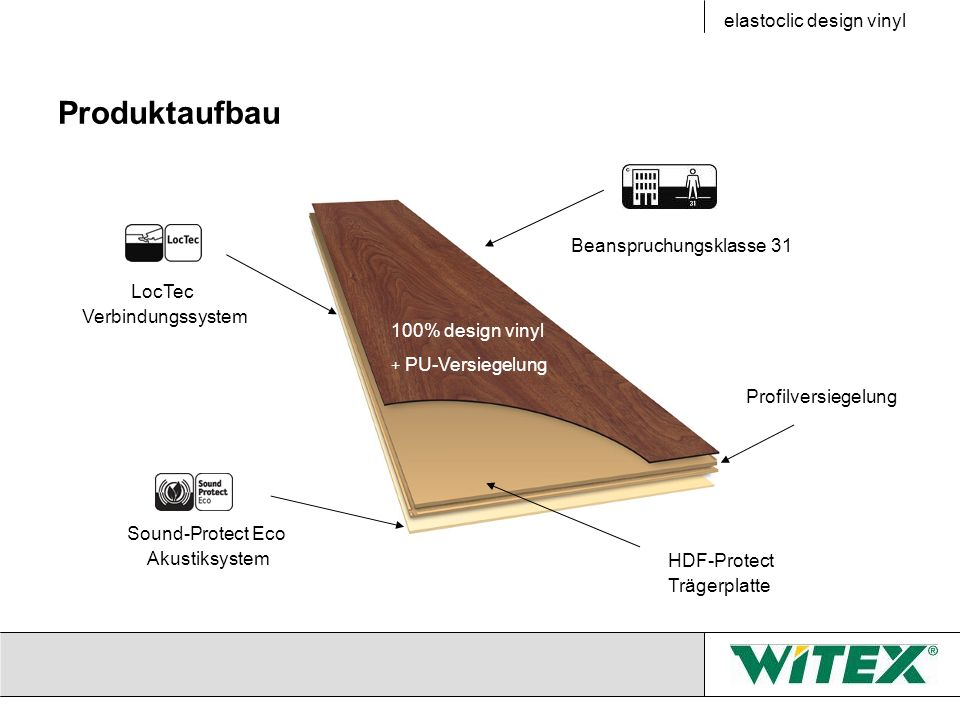 Produktaufbau elastoclic design vinyl LocTec Verbindungssystem 100% design vinyl + PU-Versiegelung Beanspruchungsklasse 31 Sound-Protect Eco Akustiksy