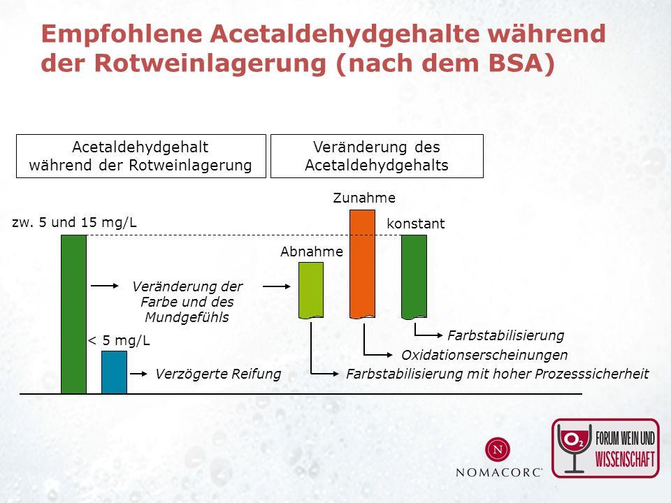 Acetaldehydgehalt während der Rotweinlagerung zw. 5 und 15 mg/L < 5 mg/L Verzögerte Reifung Veränderung der Farbe und des Mundgefühls konstant Farbsta