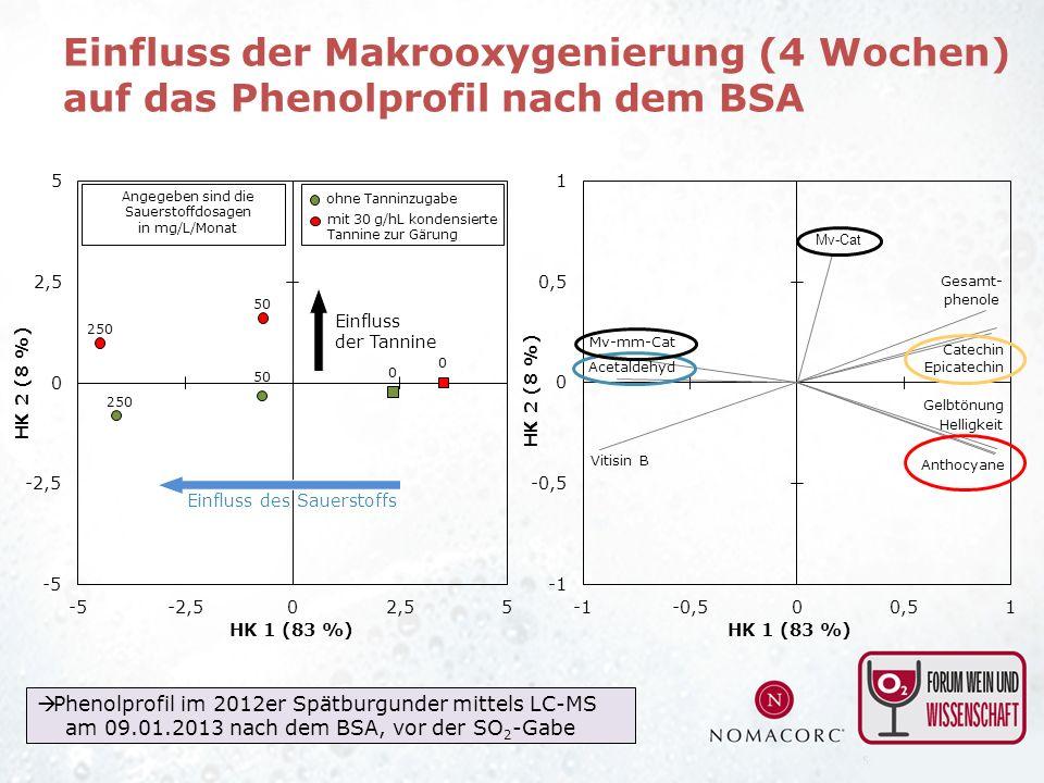 mit 30 g/hL kondensierte Tannine zur Gärung ohne Tanninzugabe Angegeben sind die Sauerstoffdosagen in mg/L/Monat Phenolprofil im 2012er Spätburgunder