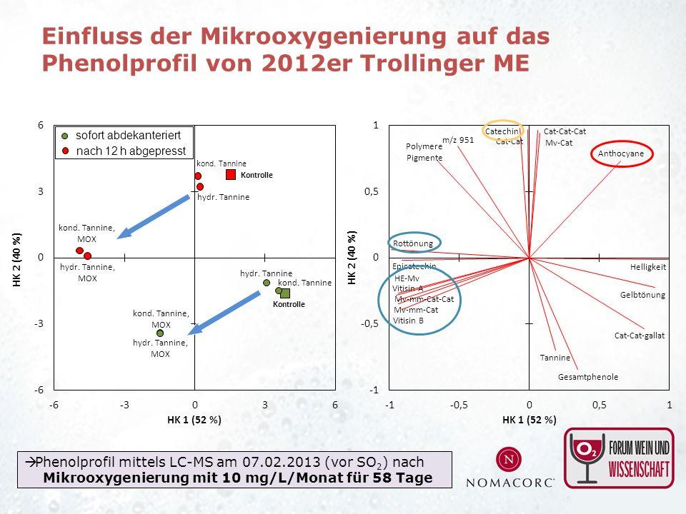 Einfluss der Mikrooxygenierung auf das Phenolprofil von 2012er Trollinger ME Phenolprofil mittels LC-MS am 07.02.2013 (vor SO 2 ) nach Mikrooxygenieru