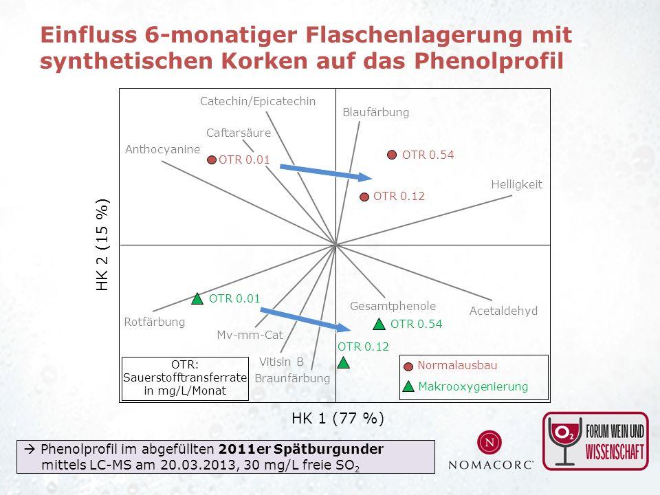 Anthocyanine Catechin/Epicatechin Acetaldehyd Mv-mm-Cat HK 1 (77 %) HK 2 (15 %) Helligkeit Rotfärbung Vitisin B Blaufärbung Gesamtphenole Caftarsäure