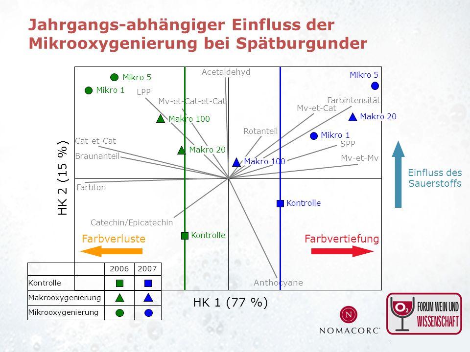 Anthocyane Catechin/Epicatechin Acetaldehyd Mv-et-Cat HK 1 (77 %) HK 2 (15 %) SPP LPP Rotanteil 2007 Kontrolle 2006 Mikrooxygenierung Makrooxygenierun