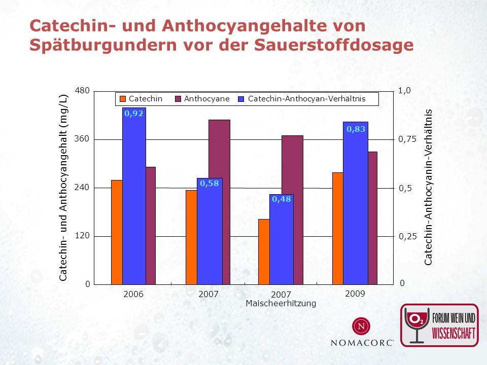 Anthocyane Catechin 0 120 240 360 480 2007 Maischeerhitzung 20072006 2009 0 0,25 0,5 0,75 Catechin-Anthocyanin-Verhältnis 1,0 Catechin-Anthocyan-Verhä