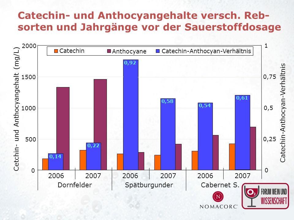 0 500 1000 1500 2000 200620072006200720062007 Cetchin- und Anthocyangehalt (mg/L) DornfelderSpätburgunderCabernet S. Catechin 0 0,25 0,5 0,75 1 Catech