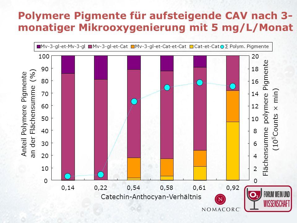 Anteil Polymere Pigmente an der Flächensumme (%) Catechin-Anthocyan-Verhältnis 0 10 20 30 40 50 60 70 80 90 100 0,140,220,540,580,610,92 Cat-et-CatMv-