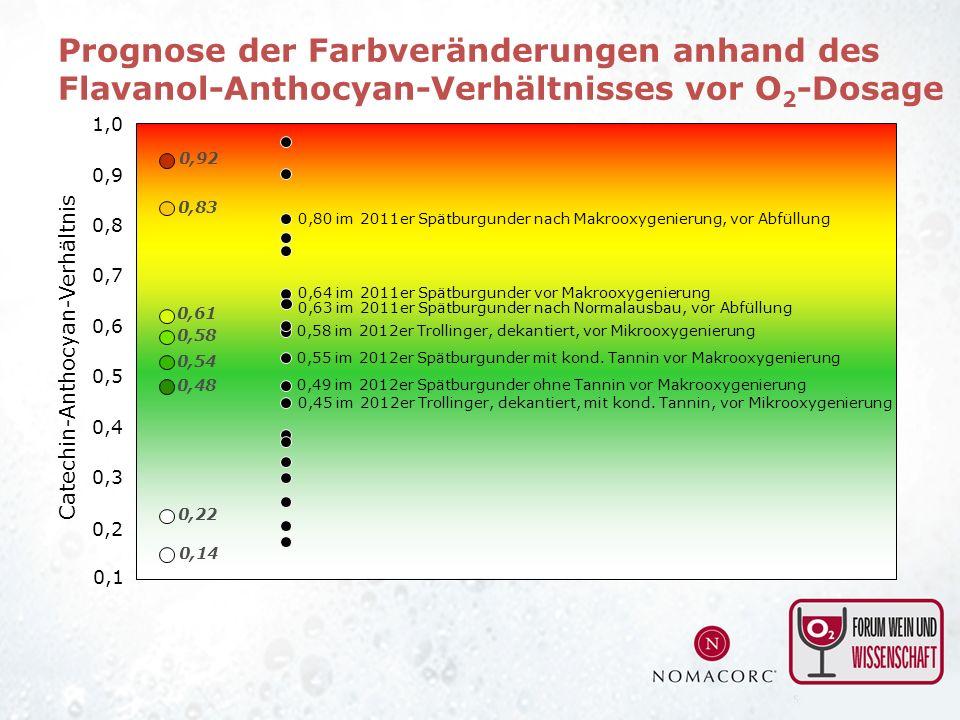 0,4 0,5 0,6 0,7 0,8 0,9 1,0 0,3 Catechin-Anthocyan-Verhältnis 0,2 0,1 0,92 0,22 0,14 0,54 0,58 0,61 0,83 0,48 Prognose der Farbveränderungen anhand de