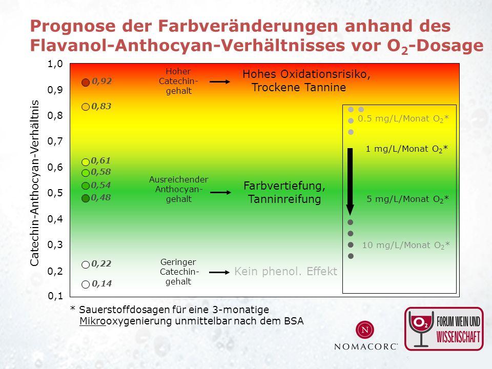 Hoher Catechin- gehalt Ausreichender Anthocyan- gehalt Geringer Catechin- gehalt Hohes Oxidationsrisiko, Trockene Tannine Farbvertiefung, Tanninreifun