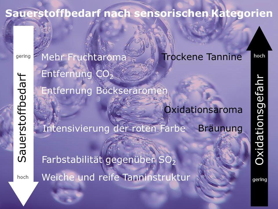 Sauerstoffbedarf nach sensorischen Kategorien Mehr Fruchtaroma Farbstabilität gegenüber SO 2 Entfernung Böckseraromen Weiche und reife Tanninstruktur