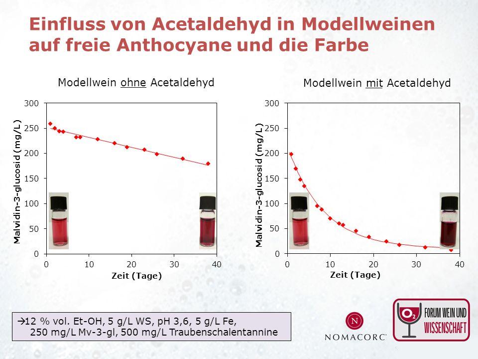 Modellwein ohne Acetaldehyd Modellwein mit Acetaldehyd 12 % vol. Et-OH, 5 g/L WS, pH 3,6, 5 g/L Fe, 250 mg/L Mv-3-gl, 500 mg/L Traubenschalentannine E