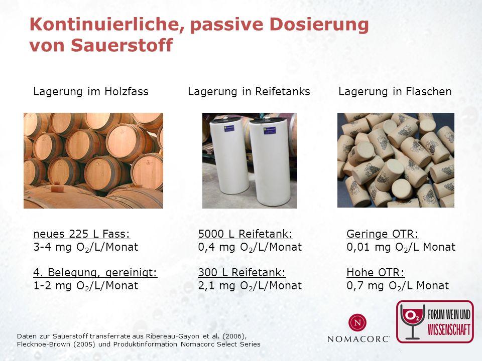 Kontinuierliche, passive Dosierung von Sauerstoff Lagerung im HolzfassLagerung in ReifetanksLagerung in Flaschen neues 225 L Fass: 3-4 mg O 2 /L/Monat