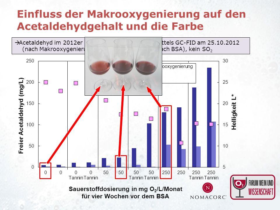 Acetaldehyd im 2012er Spätburgunder Jungwein mittels GC-FID am 25.10.2012 (nach Makrooxygenierung) und am 09.01.2013 (nach BSA), kein SO 2 Einfluss de