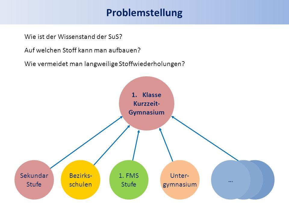 Problemstellung …… Sekundar Stufe … Unter- gymnasium 1.Klasse Kurzzeit- Gymnasium 1.