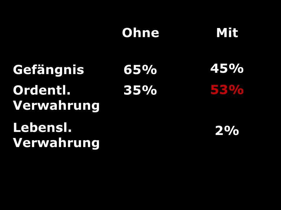 Ohne Gefängnis65% Ordentl. Verwahrung 35% Mit 45% 53% 2% Lebensl. Verwahrung