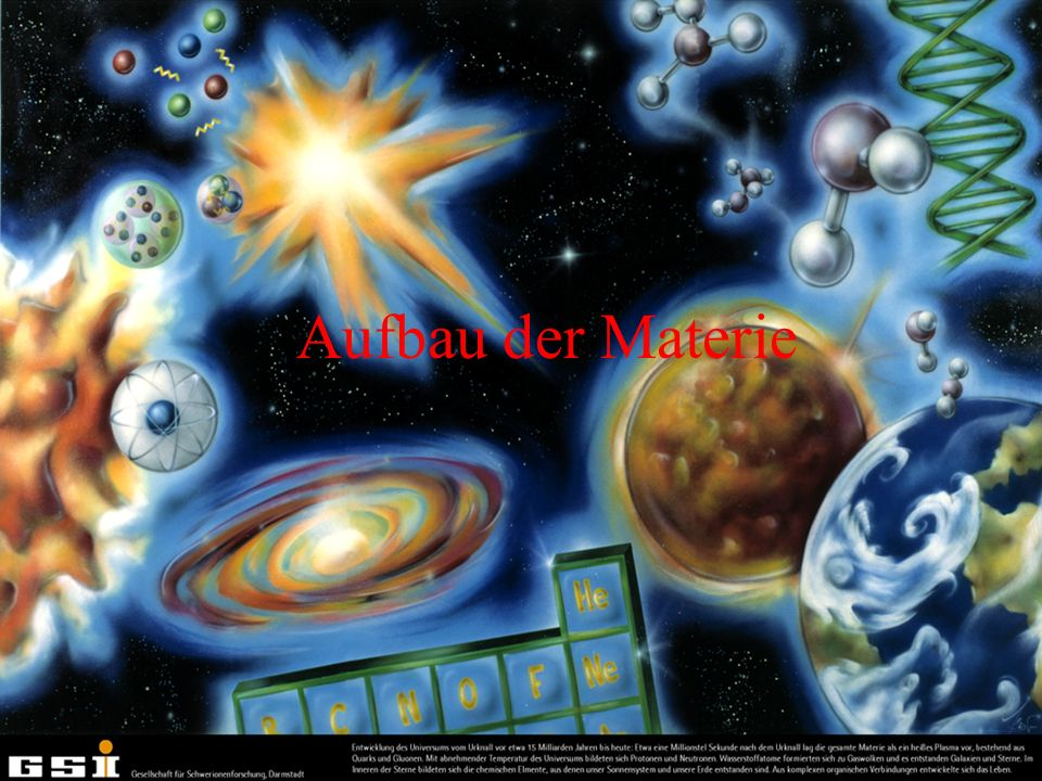 Abstand Erde-Sonne: 150 000 000 000m Abstand Erde-Mond: 380 000 000m Länge der chinesischen Mauer: 2 400 000m Höhe des Mt Everest: 8 848m Größe des Menschen: ~1.8m Dicke eines menschlichen Haars: 0.000 08m H 2 O Molekül: 0.000 000 001m Größe eines Atoms: 0.000 000 000 3m Spektrum der Längenmessung