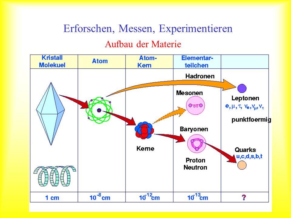 Spektrum der Längenmessung 10 0 =1 Meter10 -1 =0.1 Meter10 -2 =0.01 Meter 10 -3 =0.001 Meter Fliegenauge 10 -4 =0.000 1 Meter Facetten 10 -5 =0.000 01 Meter Härchen 10 -6 =0.000 001 Meter10 -7 =0.000 000 1 Meter 10 -8 =0.000 000 01 Meter DNS Molekül 10 -14 =0.000 000 000 000 01 Meter Atomkern 10 -15 =0.000 000 000 000 001 Meter Proton mit Quarks 10 -10 =0.000 000 000 1 Meter Kohlenstoffatom