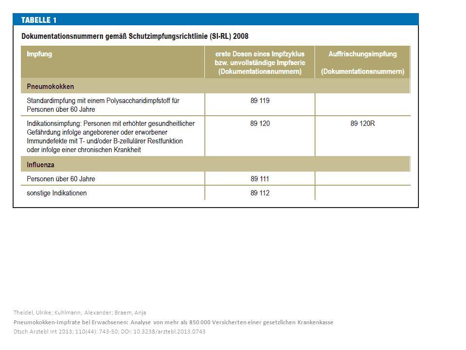 Theidel, Ulrike; Kuhlmann, Alexander; Braem, Anja Pneumokokken-Impfrate bei Erwachsenen: Analyse von mehr als 850 000 Versicherten einer gesetzlichen