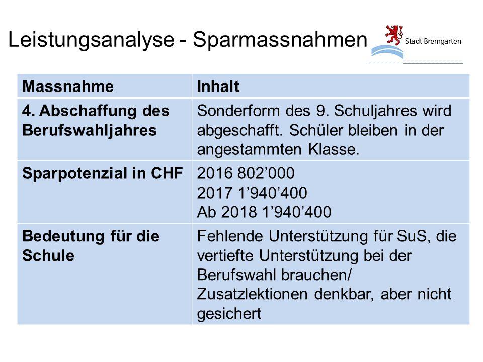 Leistungsanalyse - Sparmassnahmen MassnahmeInhalt 4.