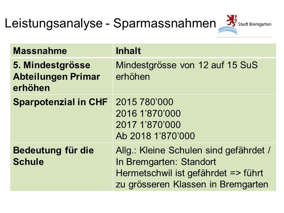 Leistungsanalyse - Sparmassnahmen MassnahmeInhalt 5.