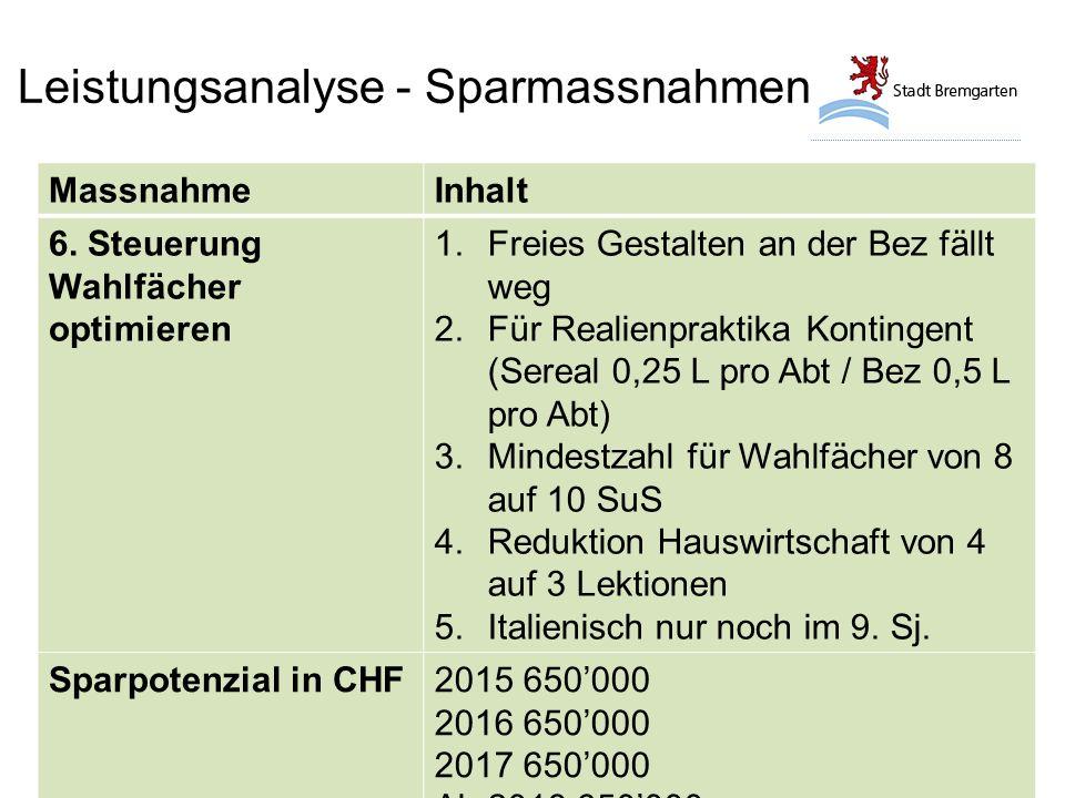 Leistungsanalyse - Sparmassnahmen MassnahmeInhalt 6.