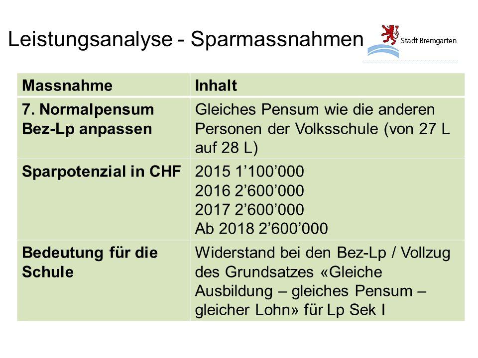Leistungsanalyse - Sparmassnahmen MassnahmeInhalt 7.
