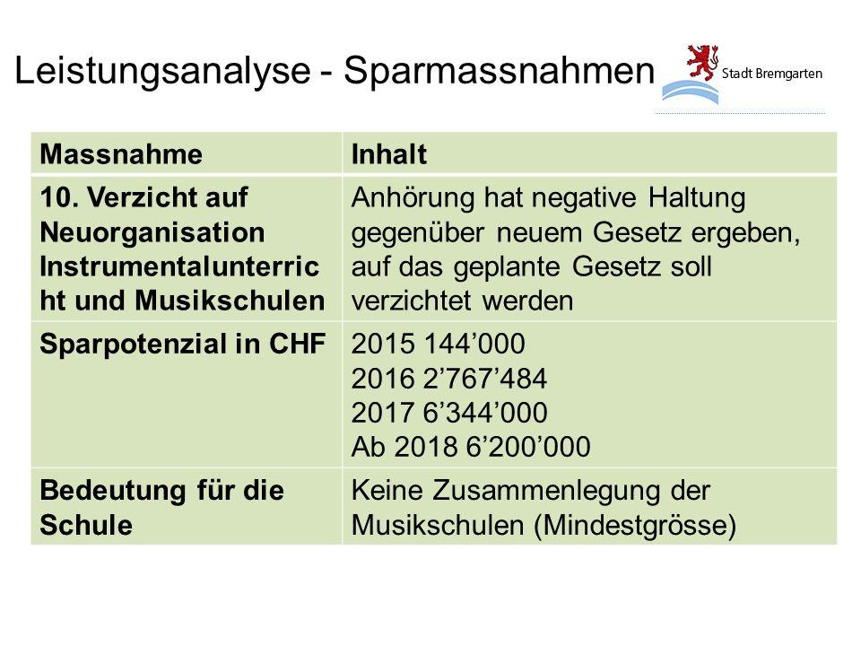 Leistungsanalyse - Sparmassnahmen MassnahmeInhalt 10.