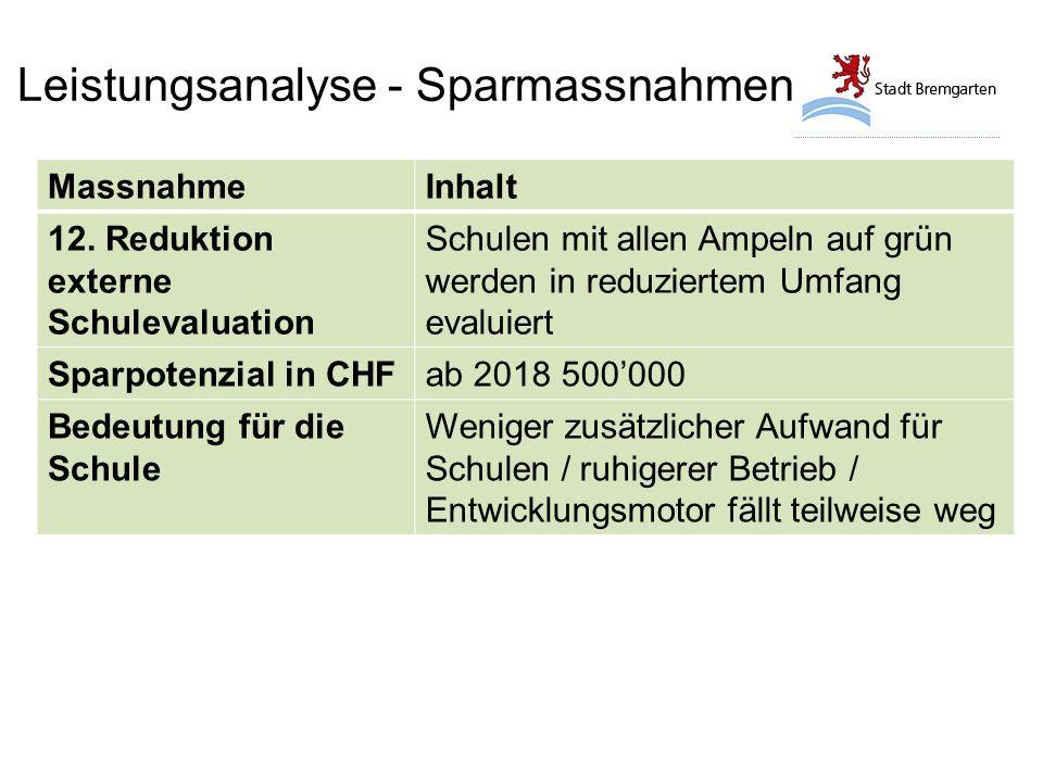 Leistungsanalyse - Sparmassnahmen MassnahmeInhalt 12.