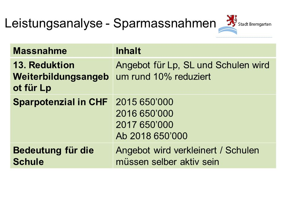 Leistungsanalyse - Sparmassnahmen MassnahmeInhalt 13.