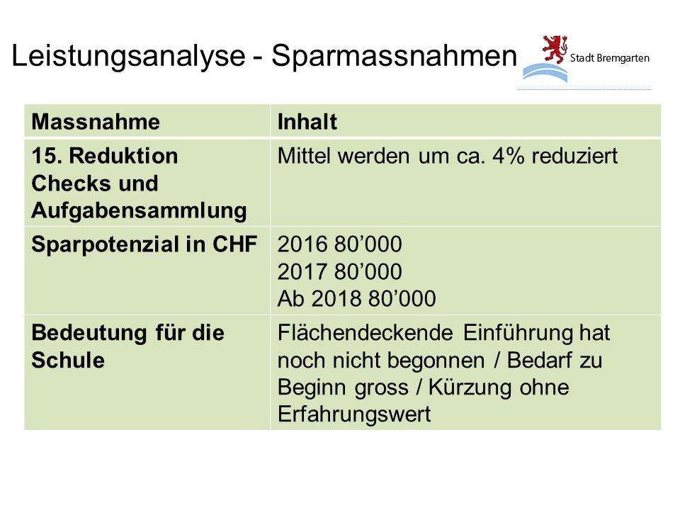 Leistungsanalyse - Sparmassnahmen MassnahmeInhalt 15.
