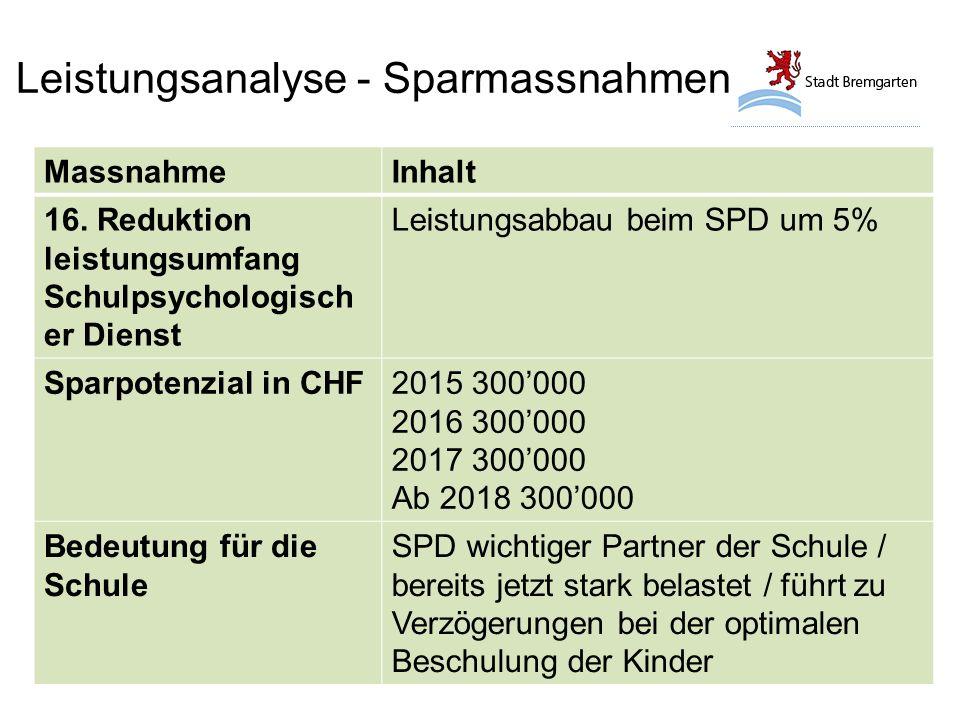 Leistungsanalyse - Sparmassnahmen MassnahmeInhalt 16. Reduktion leistungsumfang Schulpsychologisch er Dienst Leistungsabbau beim SPD um 5% Sparpotenzi