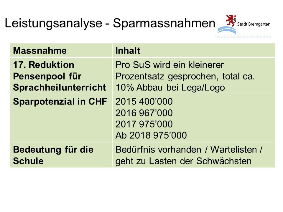 Leistungsanalyse - Sparmassnahmen MassnahmeInhalt 17.