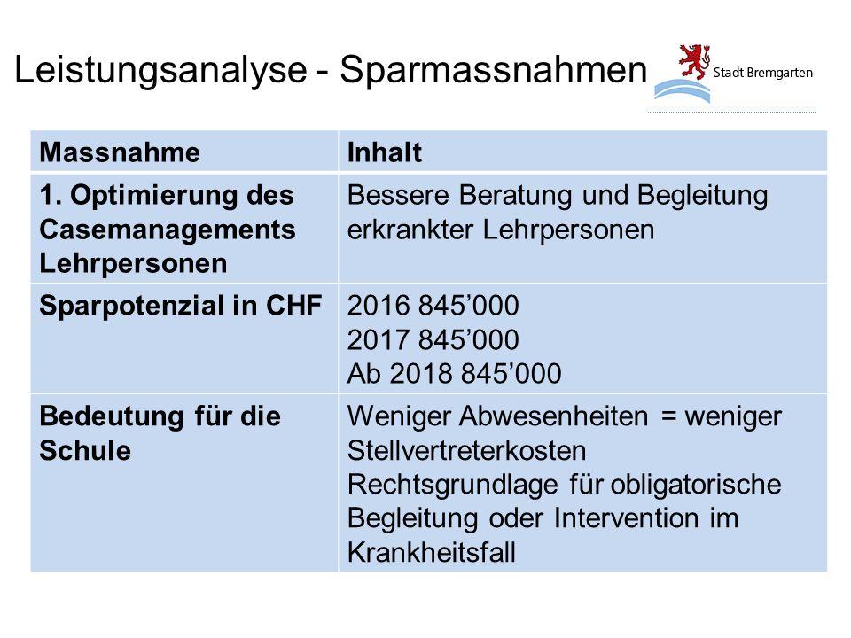Leistungsanalyse - Sparmassnahmen MassnahmeInhalt 11.