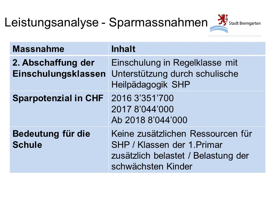 Leistungsanalyse - Sparmassnahmen MassnahmeInhalt 2.