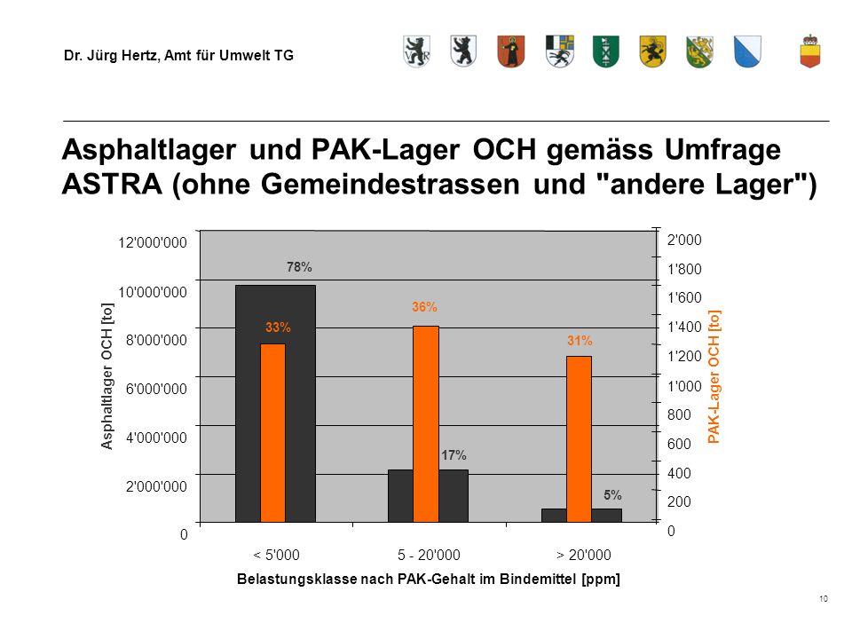 Dr. Jürg Hertz, Amt für Umwelt TG 10 Asphaltlager und PAK-Lager OCH gemäss Umfrage ASTRA (ohne Gemeindestrassen und