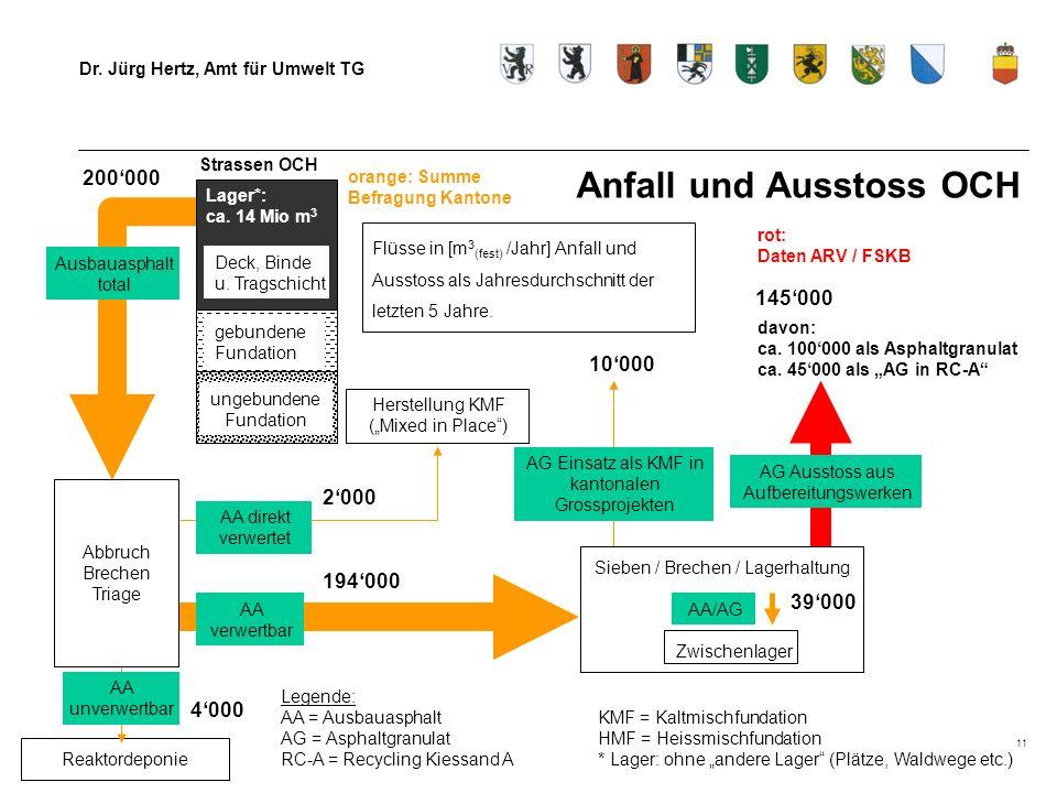 Dr. Jürg Hertz, Amt für Umwelt TG 11 Anfall und Ausstoss OCH Lager*: ca. 14 Mio m 3 Reaktordeponie ungebundene Fundation Ausbauasphalt total Sieben /