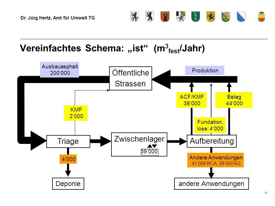 Dr. Jürg Hertz, Amt für Umwelt TG 12 Vereinfachtes Schema: ist (m 3 fest /Jahr) Triage Deponie Zwischenlager Ausbauasphalt 200000 Produktion Fundation