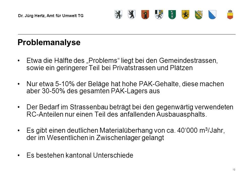 Dr. Jürg Hertz, Amt für Umwelt TG 13 Problemanalyse Etwa die Hälfte des Problems liegt bei den Gemeindestrassen, sowie ein geringerer Teil bei Privats