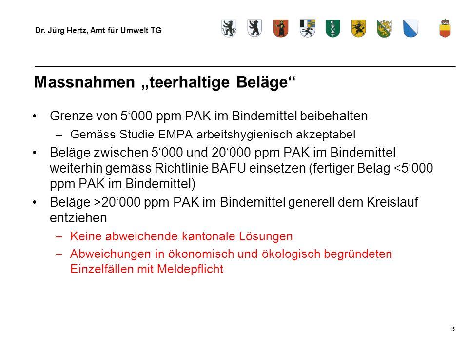 Dr. Jürg Hertz, Amt für Umwelt TG 15 Massnahmen teerhaltige Beläge Grenze von 5000 ppm PAK im Bindemittel beibehalten –Gemäss Studie EMPA arbeitshygie