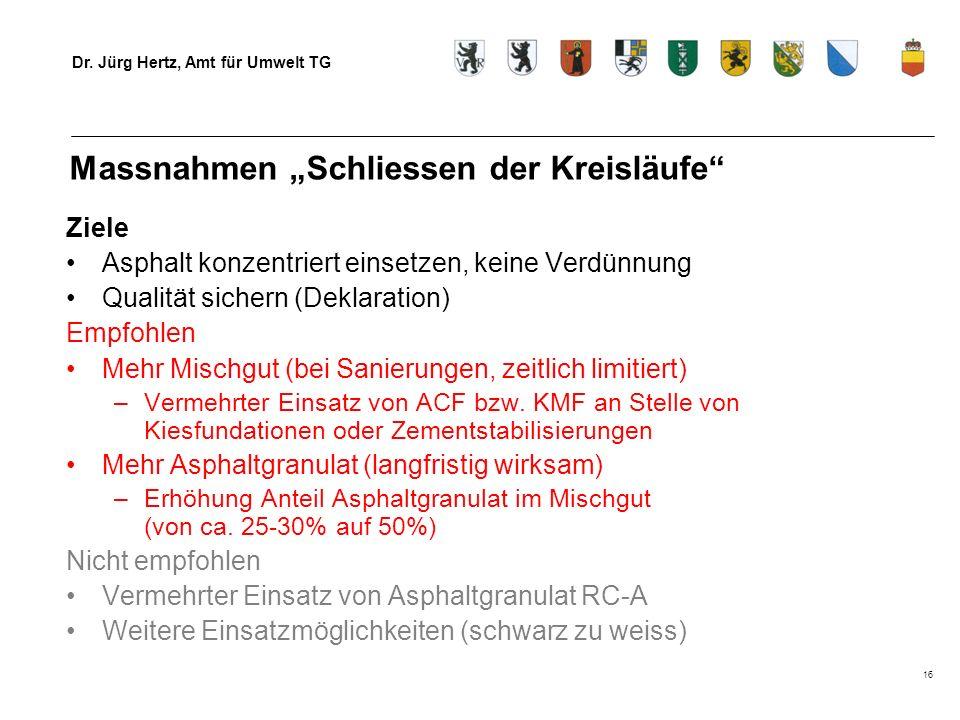 Dr. Jürg Hertz, Amt für Umwelt TG 16 Massnahmen Schliessen der Kreisläufe Ziele Asphalt konzentriert einsetzen, keine Verdünnung Qualität sichern (Dek