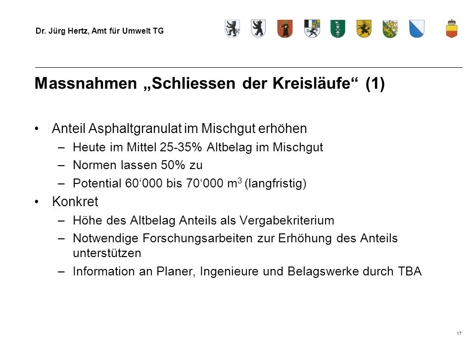 Dr. Jürg Hertz, Amt für Umwelt TG 17 Massnahmen Schliessen der Kreisläufe (1) Anteil Asphaltgranulat im Mischgut erhöhen –Heute im Mittel 25-35% Altbe